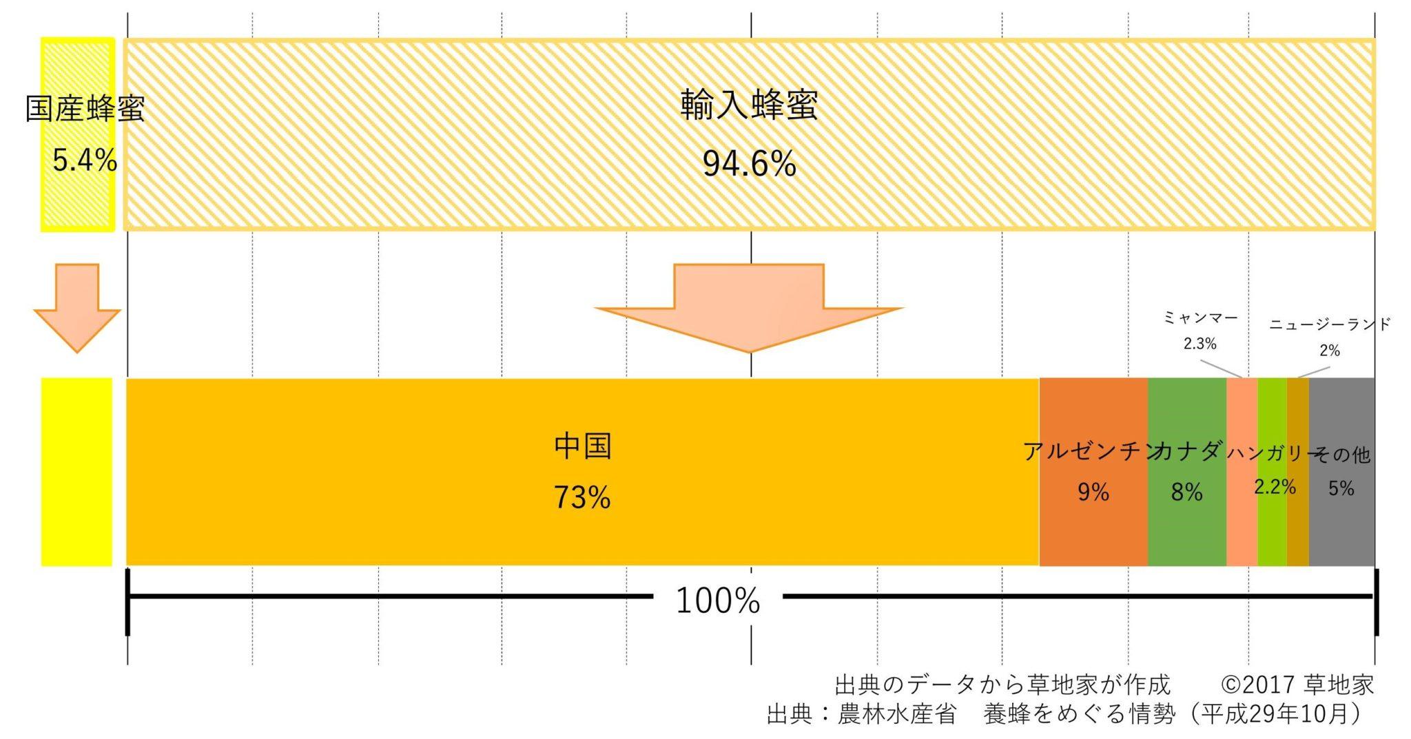 平成28年の国内蜂蜜の割合